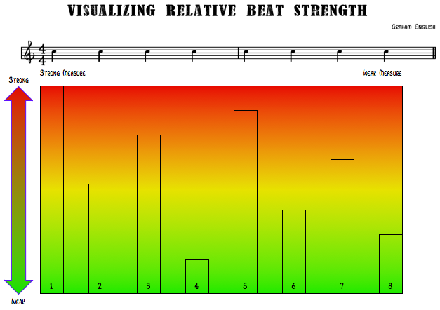 [RHYTHM] Visualizing Relative Beat Strength