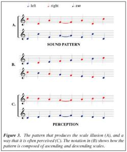 Five Auditory Illusions